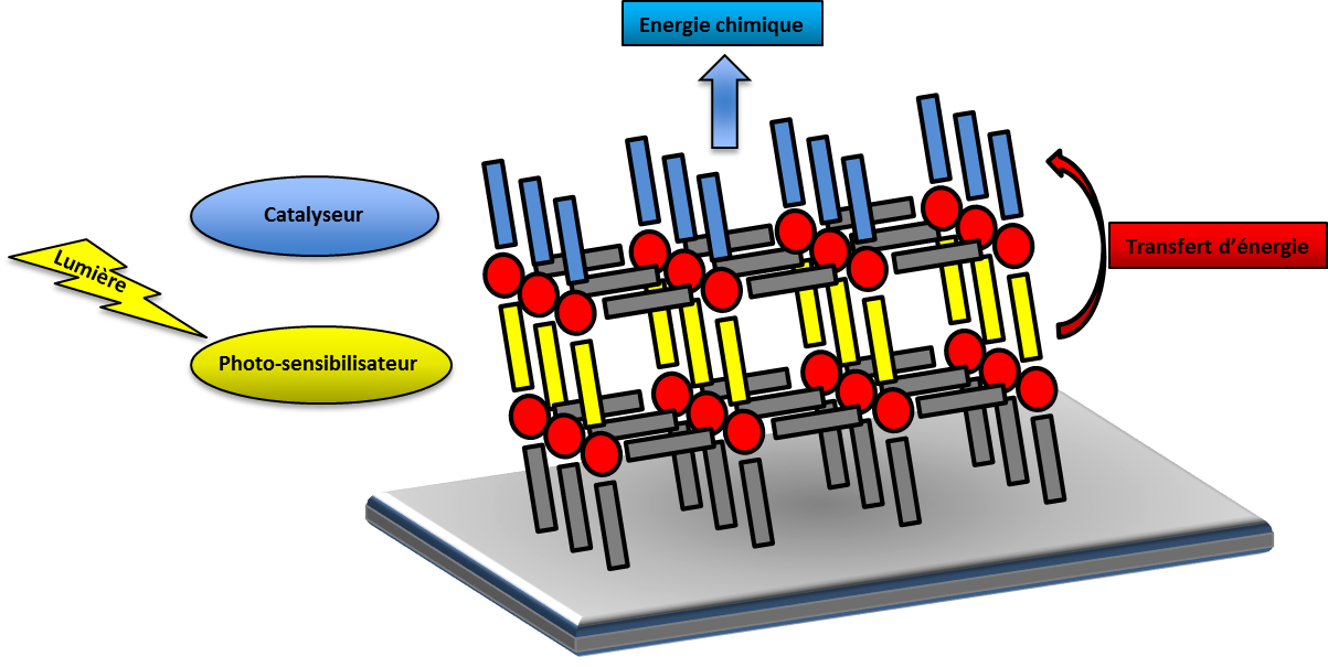 Photocatalytic Metal-Organique Framework on solid support
