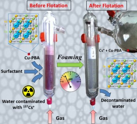 Nanoparticle foam flotation for caesium decontamination using a pH-sensitive surfactant